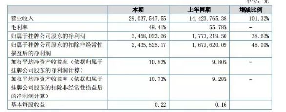 顺舟智能2018上半年营收2903万元  但路灯行业毛利率有所下降珠片机